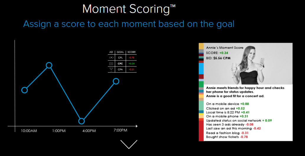Rocket Fuel's Moment Scoring in Action  41 Must Have Digital Marketing Tools to Help You Grow Moment Scoring