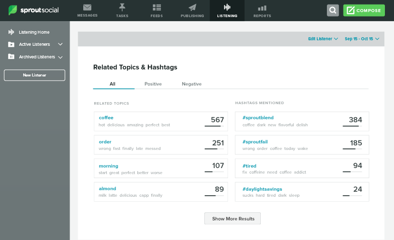 social listening report related topics hashtags