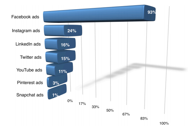 social media advertising breakdown
