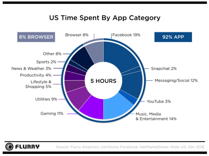 time spent on mobile by app