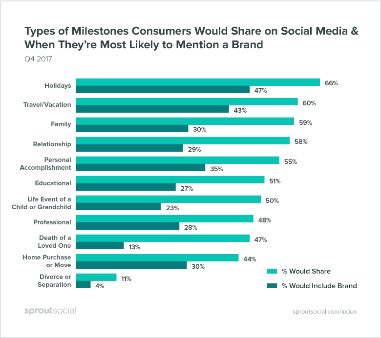 types of milestones consumers share on social media