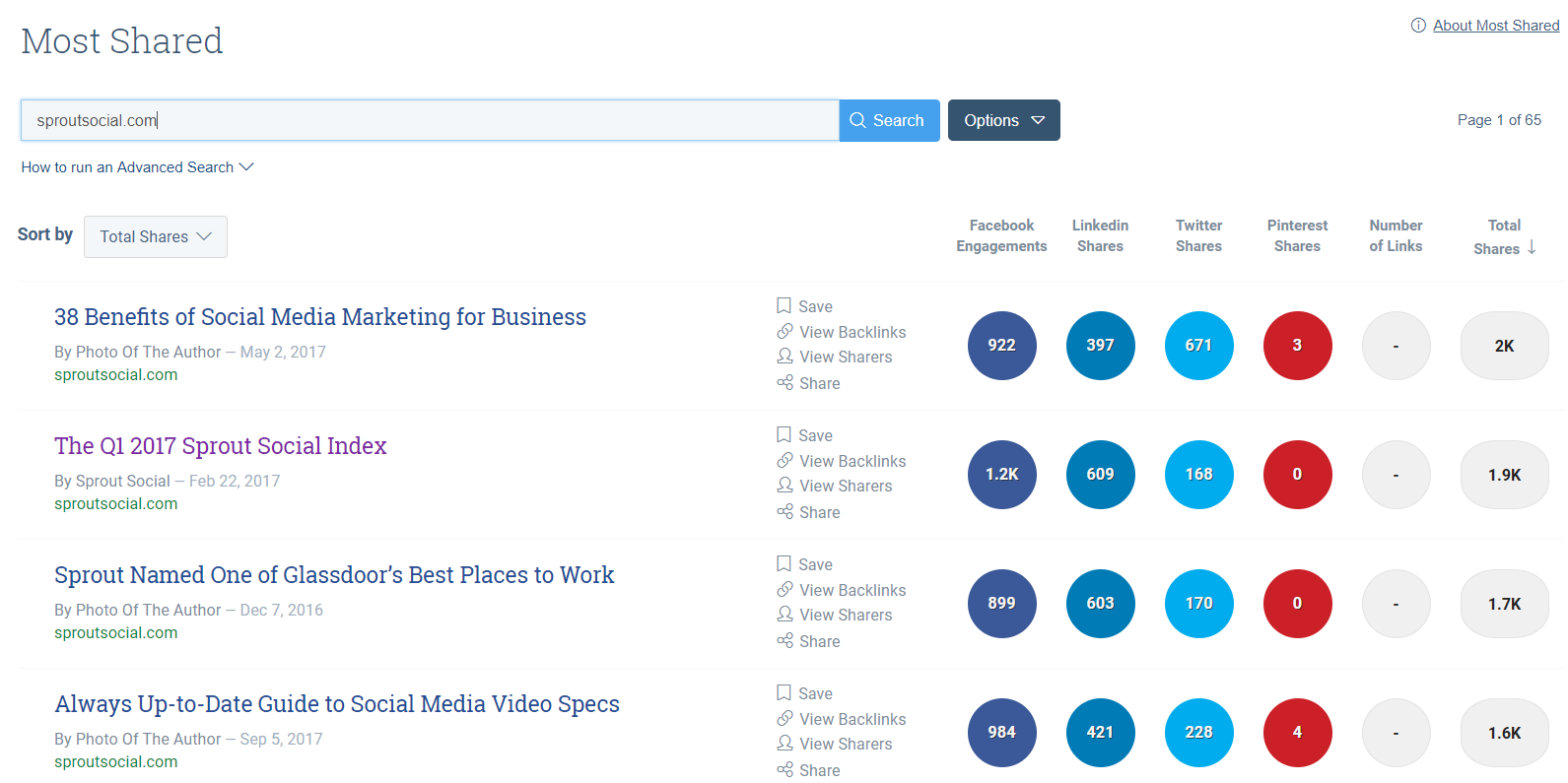 BuzzSumo es genial para analizar el contenido de la competencia