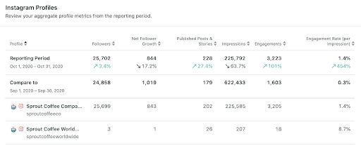 comparing Instagram profile performance in Sprout