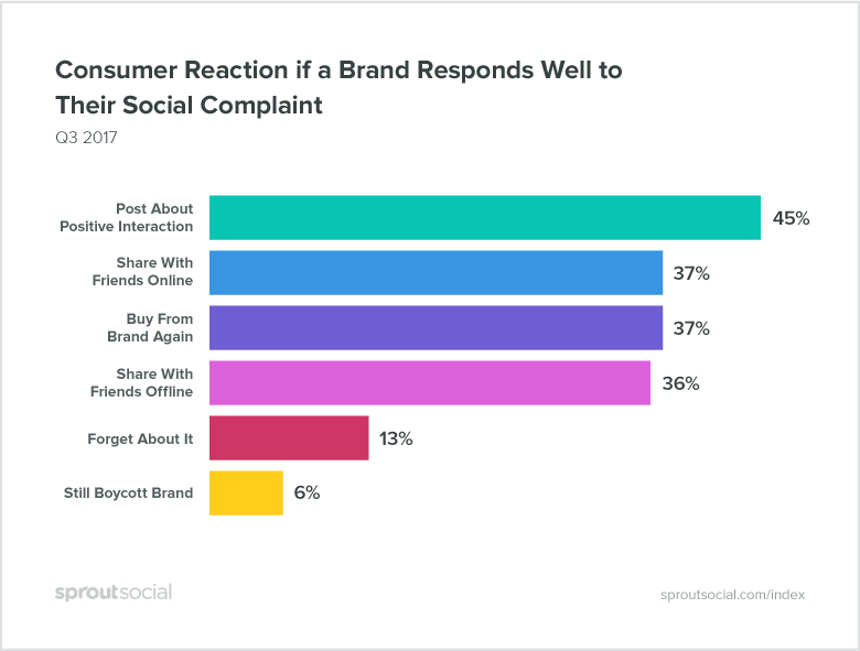 consumer reaction if a brand responds well to their social complaint