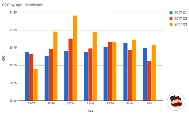 cpc by age adespresso graph  How to Conquer Instagram Advertising Without Breaking the Bank cpc by age adespresso graph
