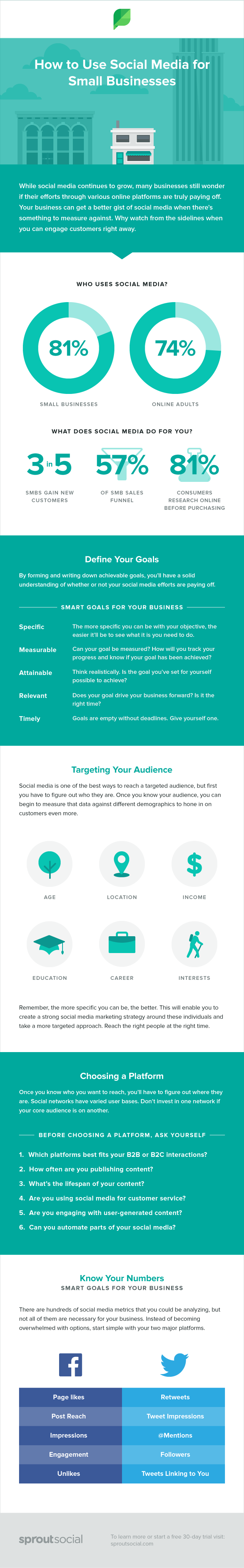 how to use social for small business infographic