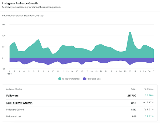 sprout instagram audience growth report