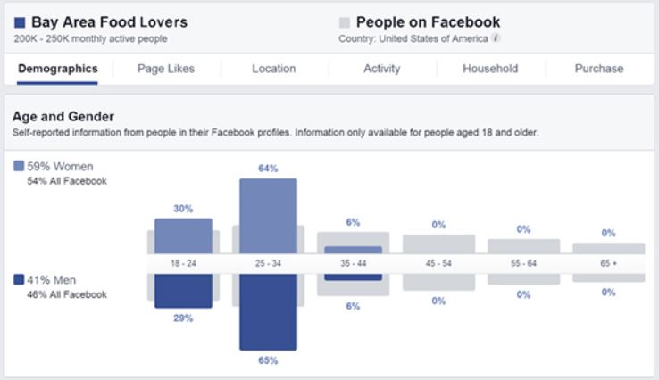 Facebook allows you to define your target audience based on specific demographics