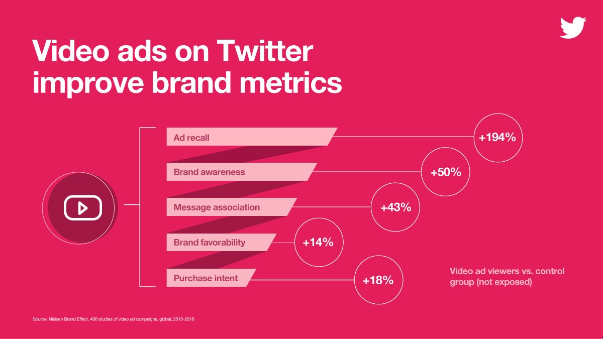 Twitter's video ads boast high engagement rates