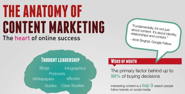 anatomy of content marketing
