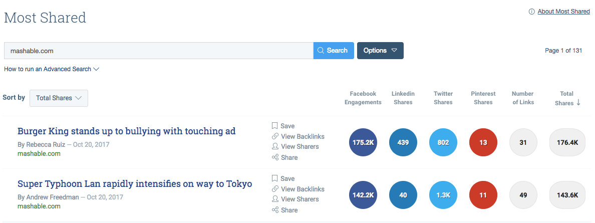 buzzsumo most shared content