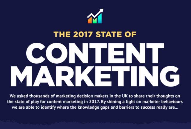 state of content marketing 2017 infographic