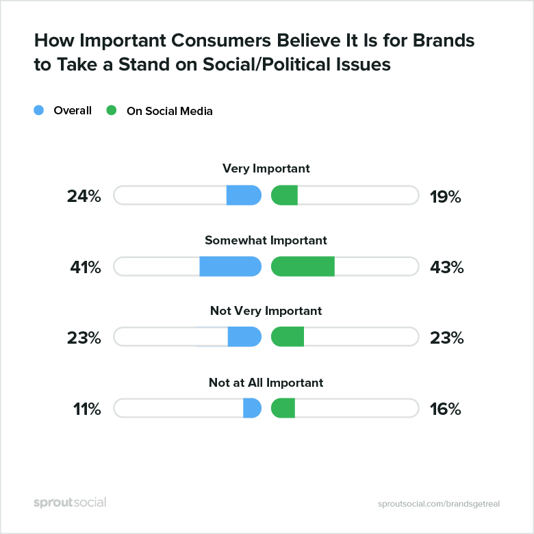 how important consumers believe it is for brands to take a stand on social/political issues, overall and on social media