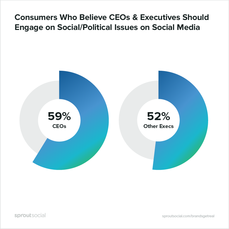 consumers who believe CEOs and executives should engage on social/political issues on social media