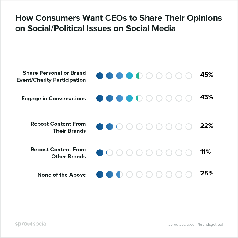 how consumers want CEOs to share their opinions on social/political issues on social media