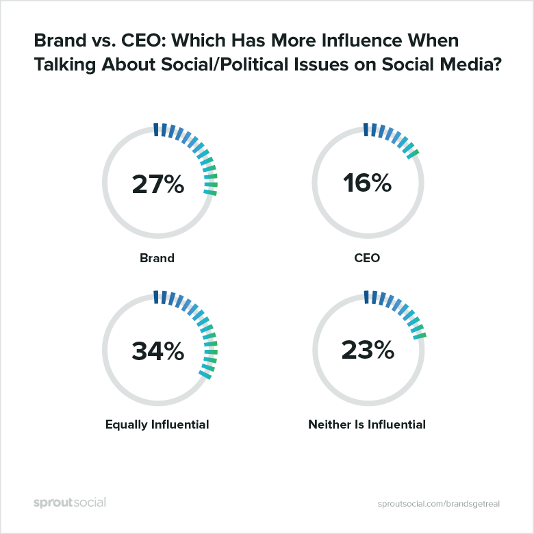 brand vs CEO: which has more influence when talking about social/political issues on social media?
