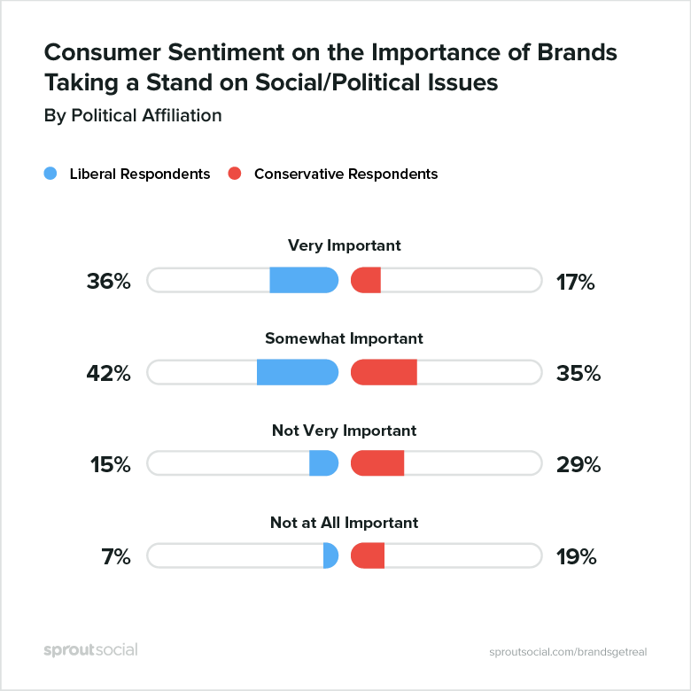 consumer sentiment on the importance of brands taking a stand on social/political issues, by political affiliation