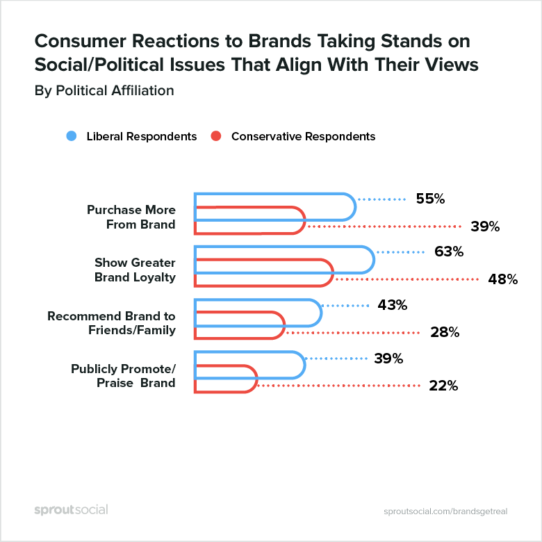 consumer reactions to brands taking stands on social/political issues that align with their views, by political affiliation
