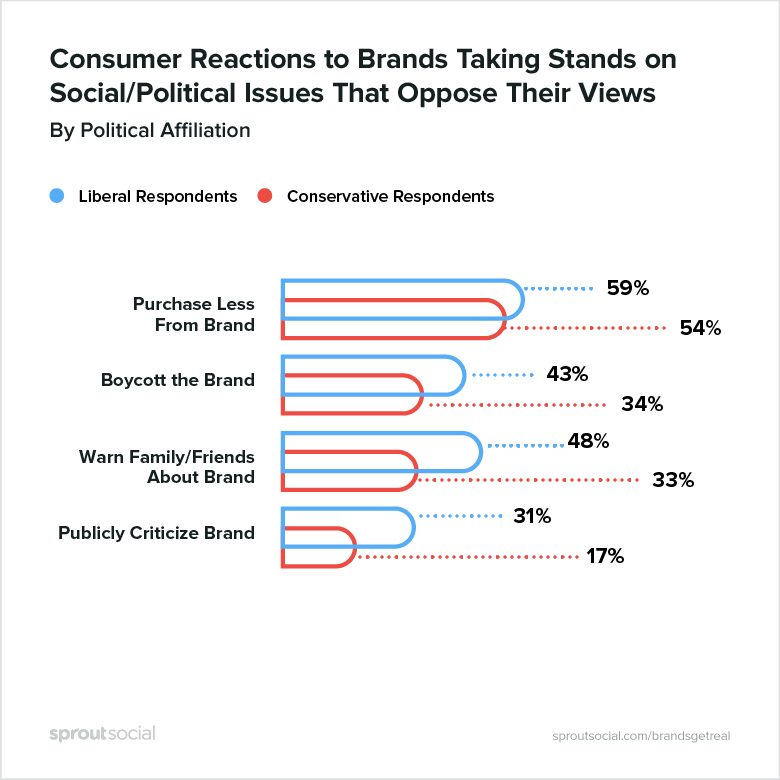consumer reactions to brands taking stands on social/political issues that oppose their views, by political affiliation