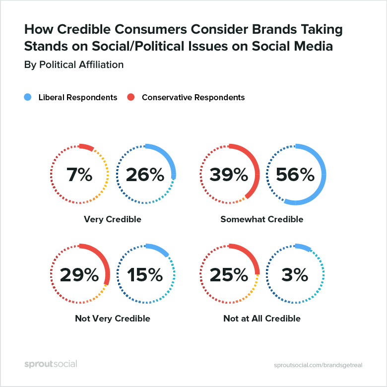 how credible consumers consider brands taking stands on social/political issues on social media, by political affiliation