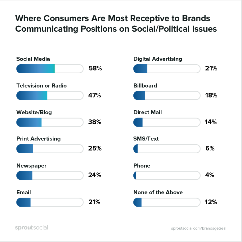 where consumers are most receptive to brands communicating positions on social/political issues