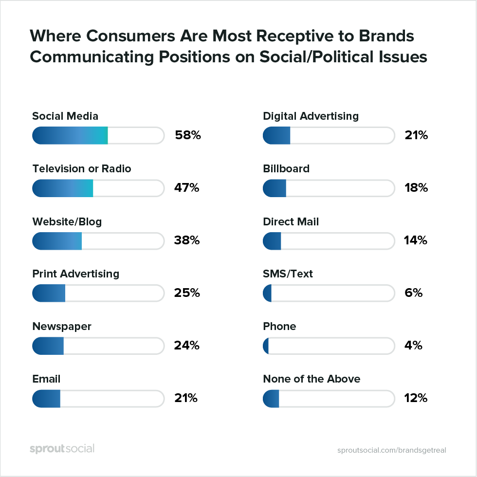 where consumers are most receptive to brands communicating positions on social issues