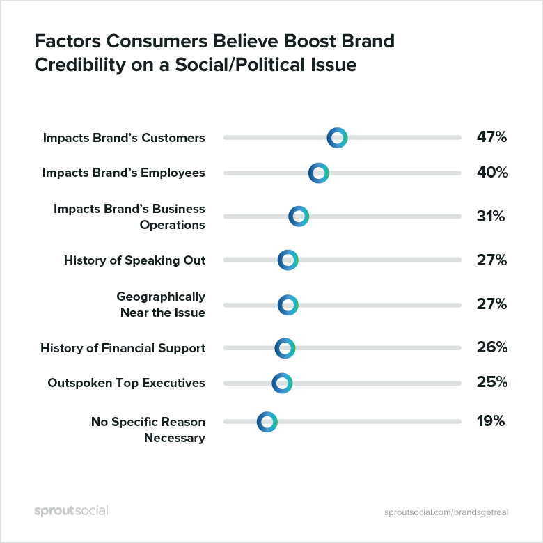 factors consumers believe boost brand credibility on a social/political issue