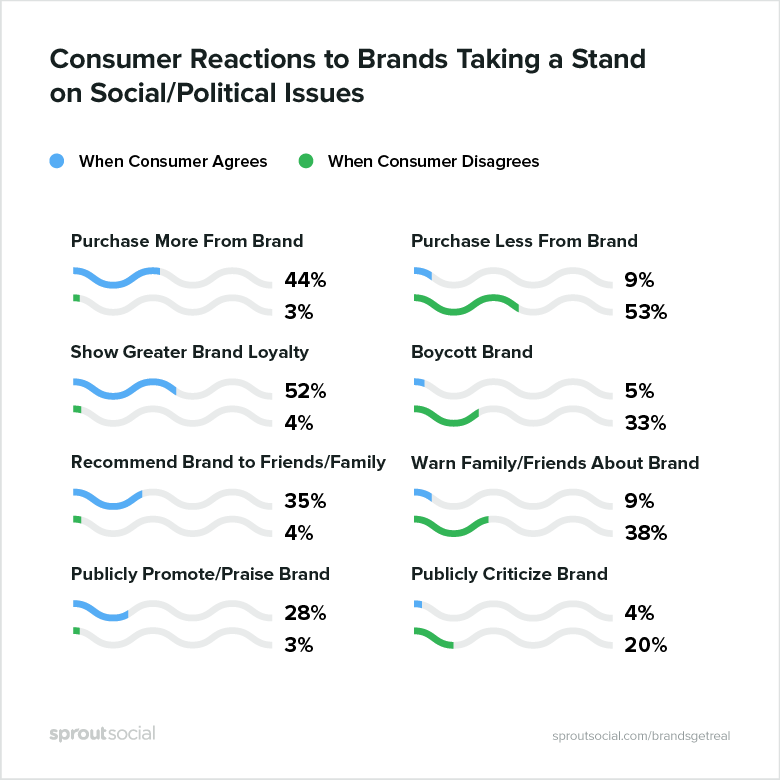 consumer reactions to brands taking a stand on social/political issues