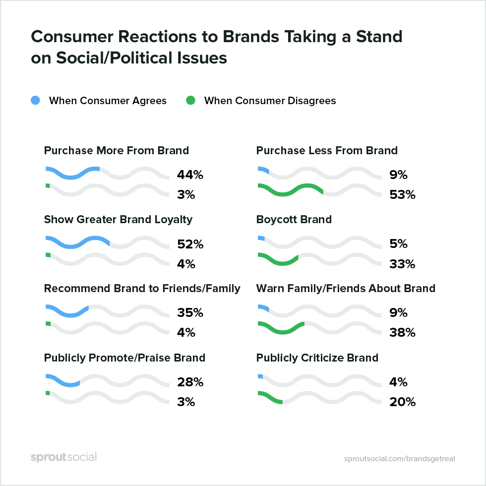 consumer reaction to brands taking a stand on social political issues