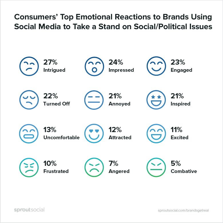 consumers emotional reactions to brands taking a stand on social issues