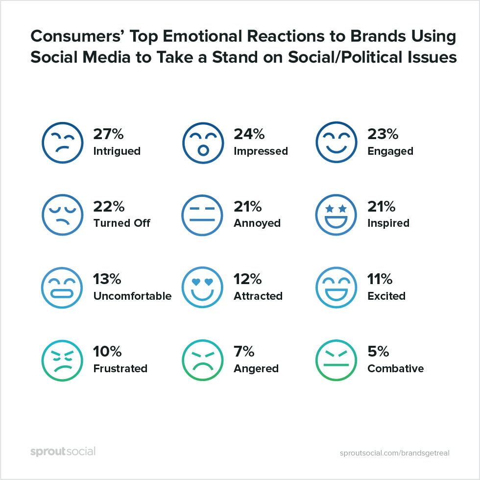 consumers' top emotional reactions to brands using social media to take a stand on social/political issues