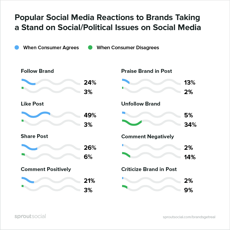 popular social media reactions to brands taking a stand on social/political issues on social media