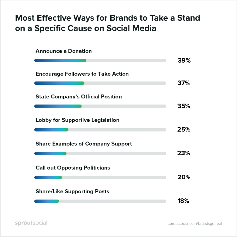 most effective ways for brands to take a stand on a specific cause on social media