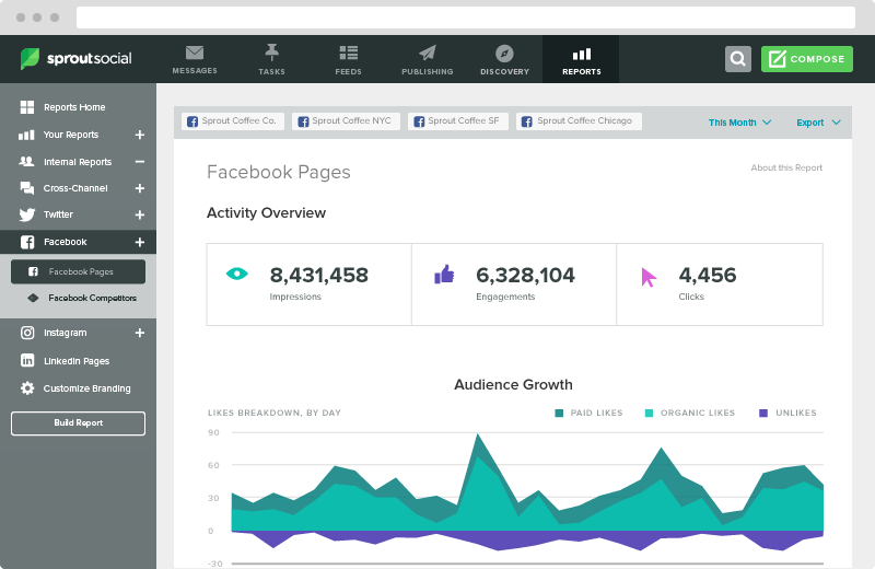 Sprout's Facebook analytics