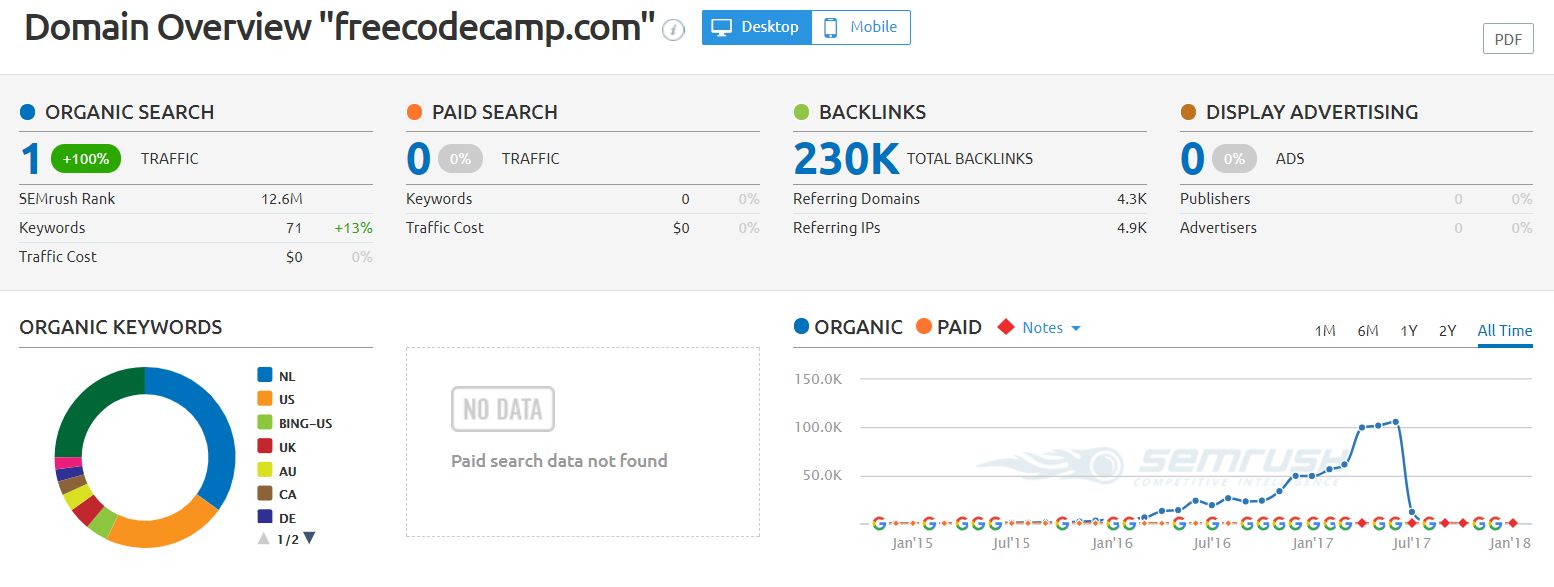 SEMRush examines your competitors' backlink profile and traffic sources