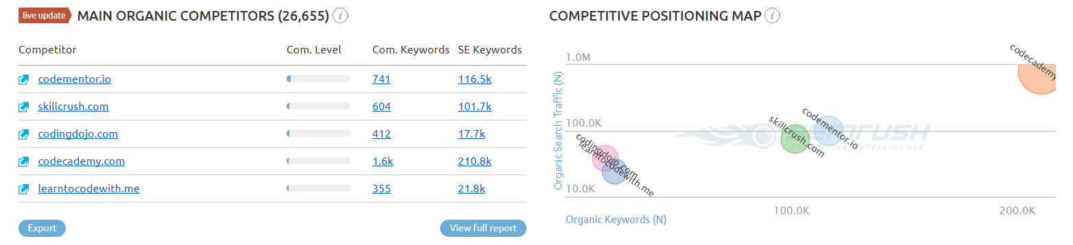 SEMRush can tell you who else is competing for your traffic