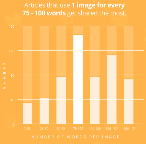 golden ratio of text to image in blog posts