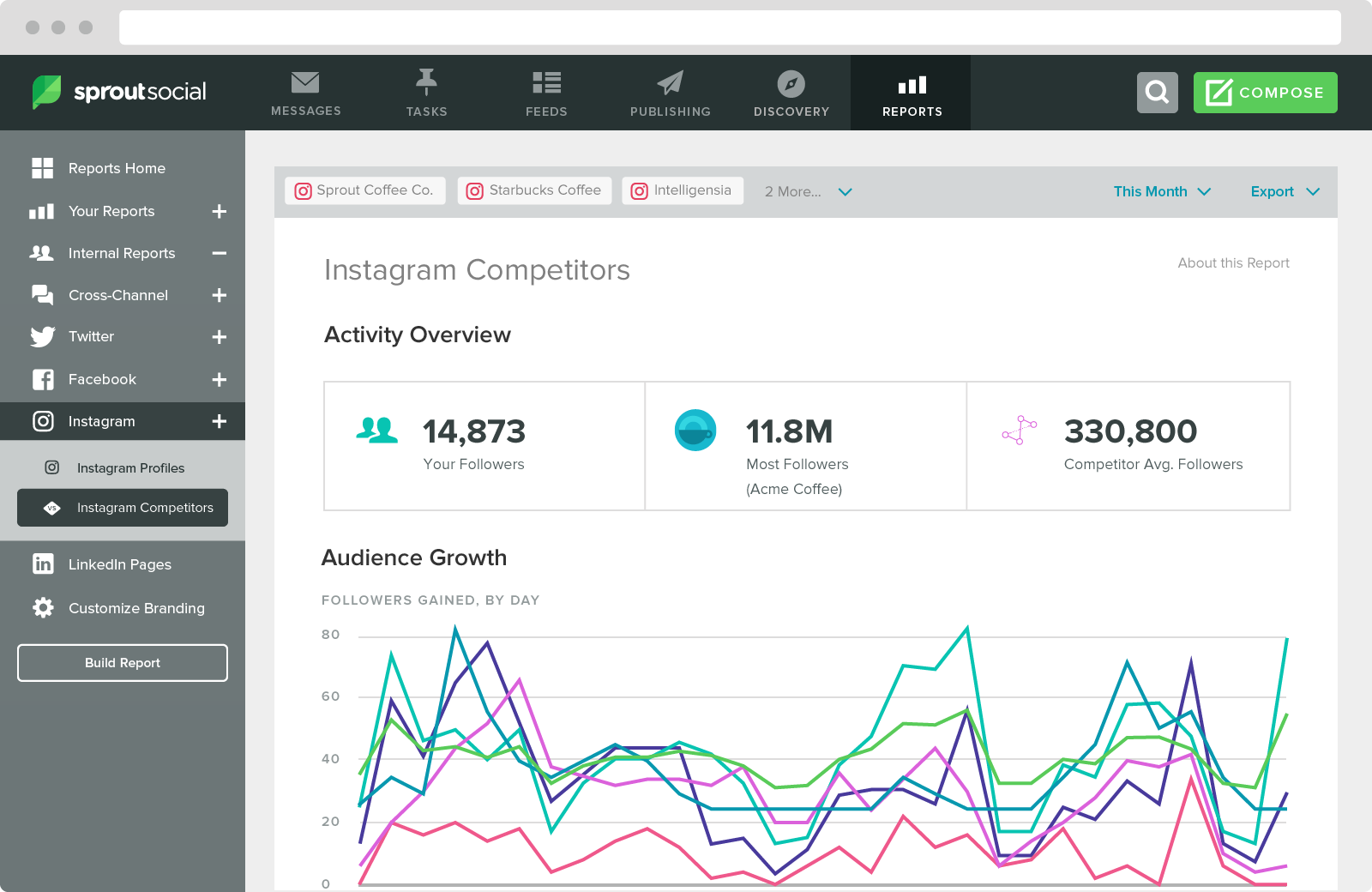 You can conduct Instagram competitor analysis with Sprout