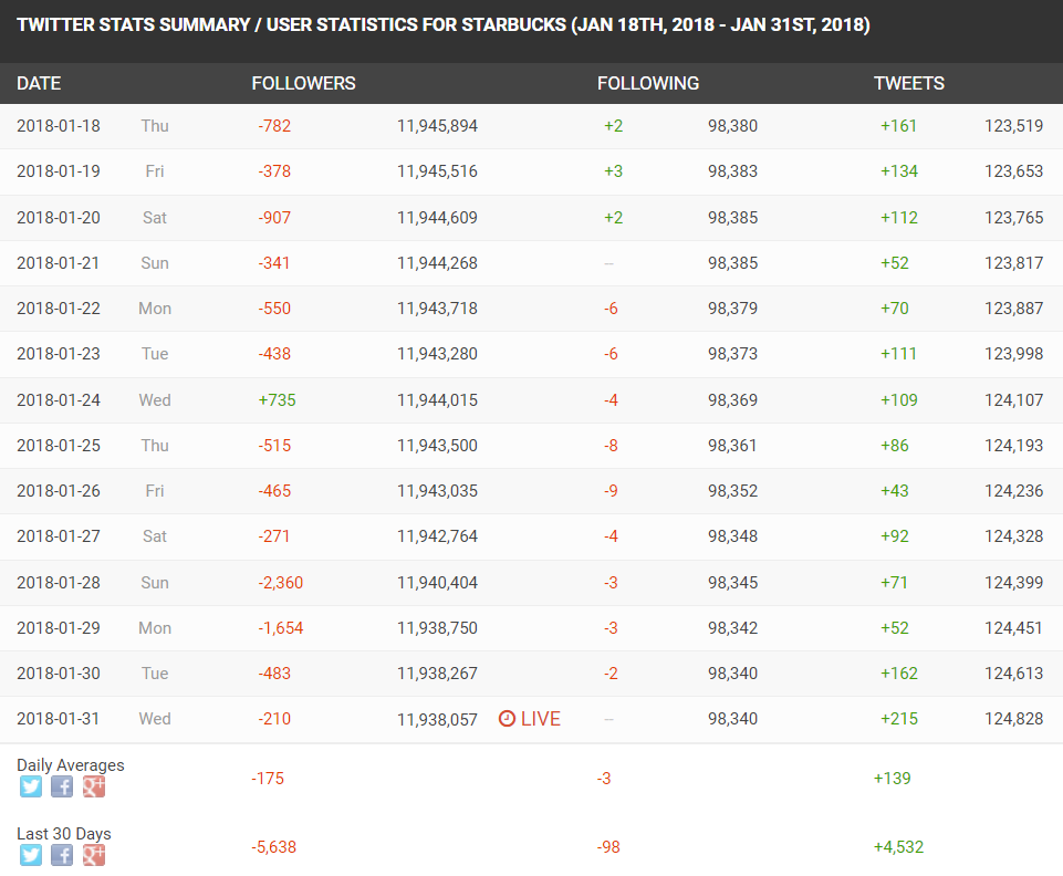 SocialBlade tracks Twitter follower growth