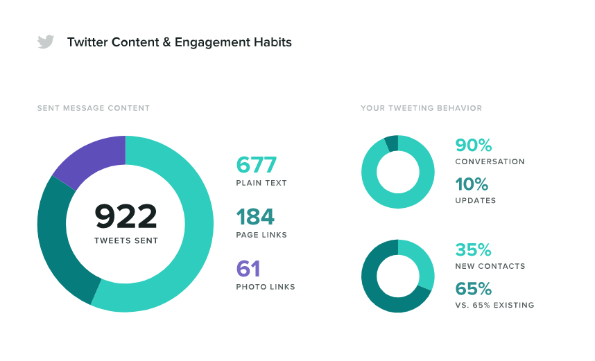 Looking at metrics such as your Twitter analytics can help with customer retention