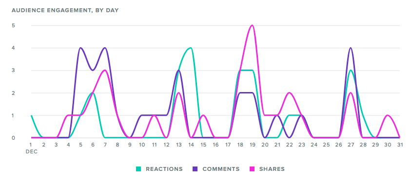 facebook engagement report