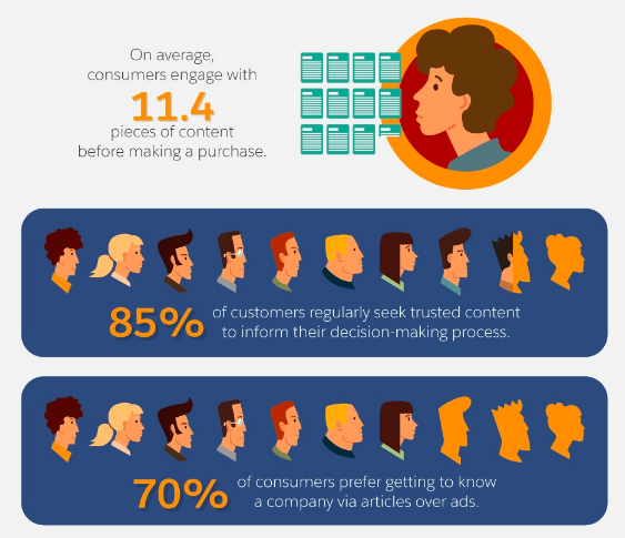 consumers engage with 11.4 pieces of content before making a purchase