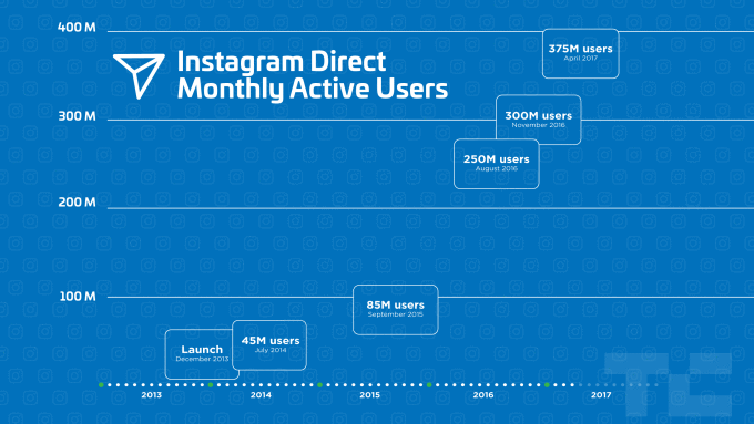 instagram direct users tech crunch graphic