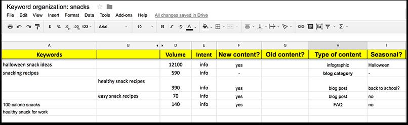 keyword organization spreadsheet