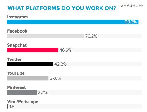 platforms influencers work on