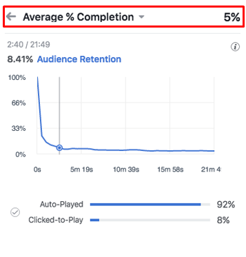 facebook video average completion percentage