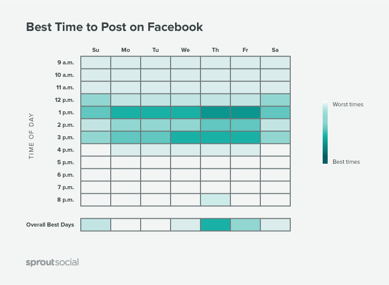 Brands should time their content based on the best times to post on Facebook