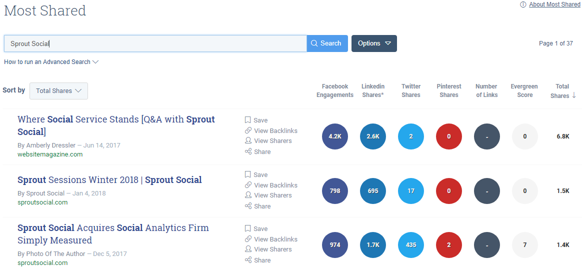 BuzzSumo can uncover your most popular posts with the most social shares