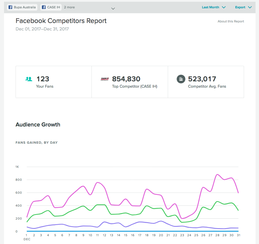 Sprout's Facebook dashboard allows you to analyze the performance of your compeitors
