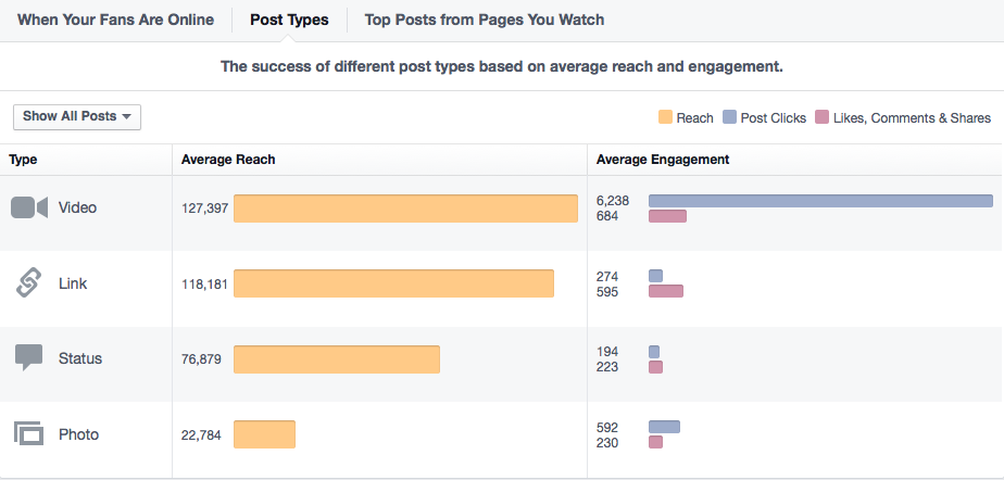 Facebook Insights lets you know which pieces of Facebook content perform the best